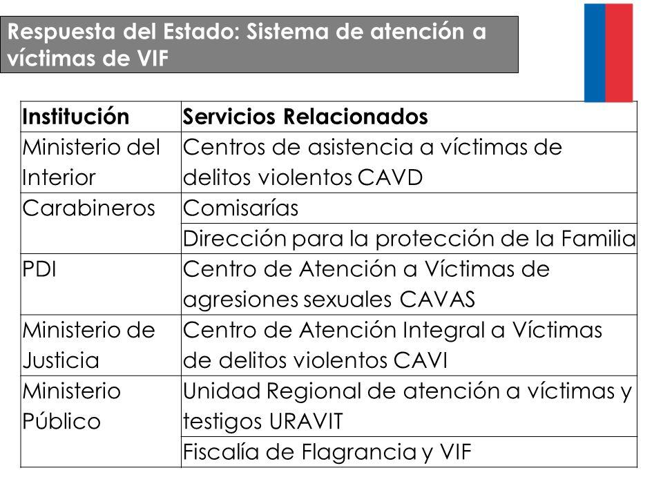 Respuesta del Estado: Sistema de atención a víctimas de VIF