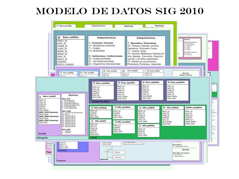 MODELO DE DATOS SIG 2010