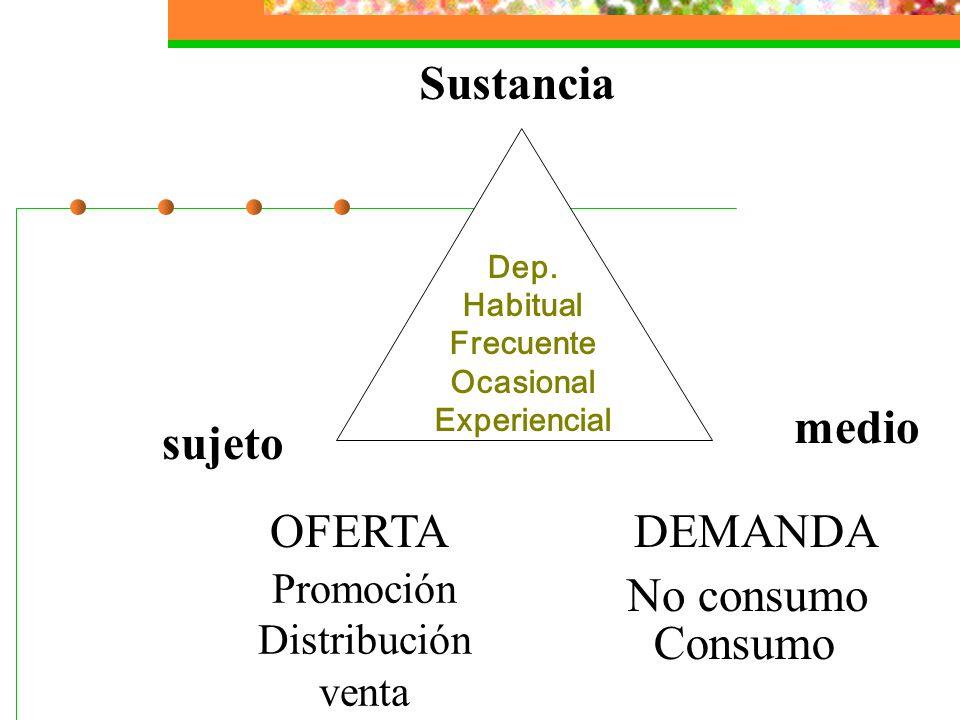 Sustancia medio sujeto OFERTA DEMANDA No consumo Consumo Promoción