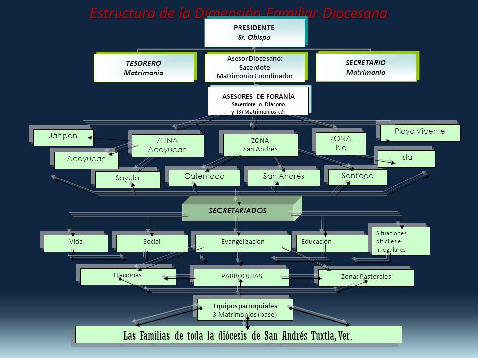 Estructura de la Dimensión Familiar Diocesana