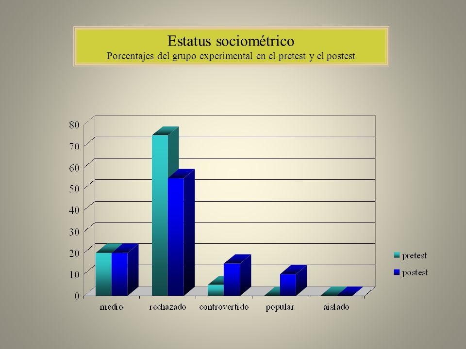 Porcentajes del grupo experimental en el pretest y el postest