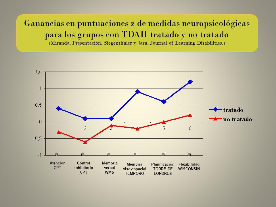 Ganancias en puntuaciones z de medidas neuropsicológicas para los grupos con TDAH tratado y no tratado