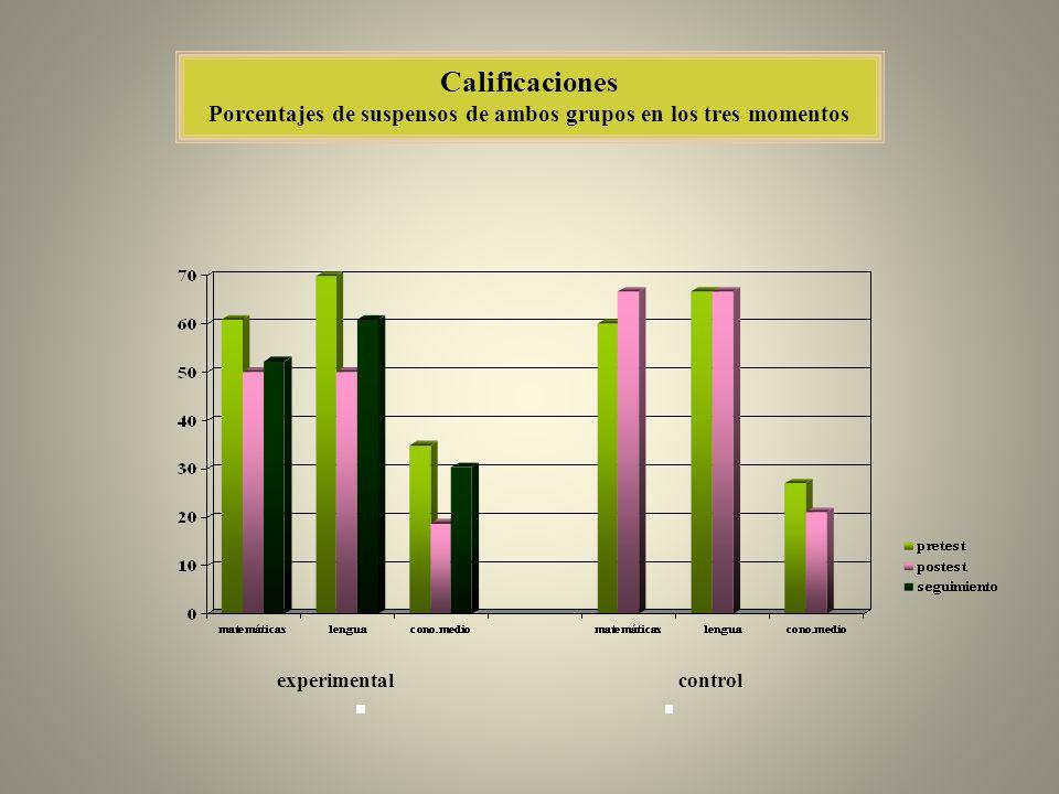 Porcentajes de suspensos de ambos grupos en los tres momentos
