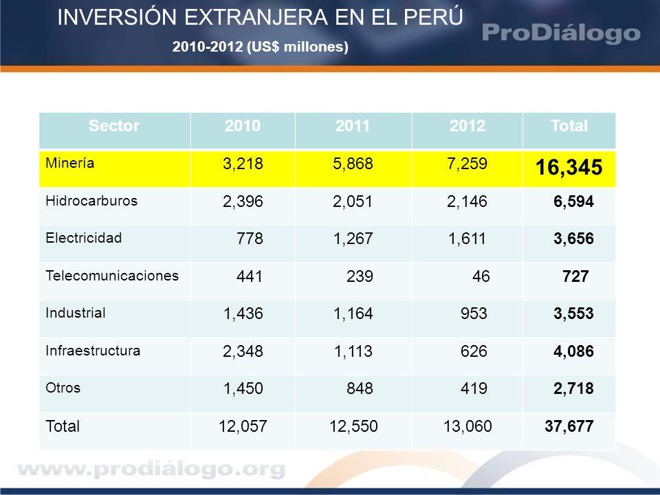 INVERSIÓN EXTRANJERA EN EL PERÚ 2010-2012 (US$ millones)