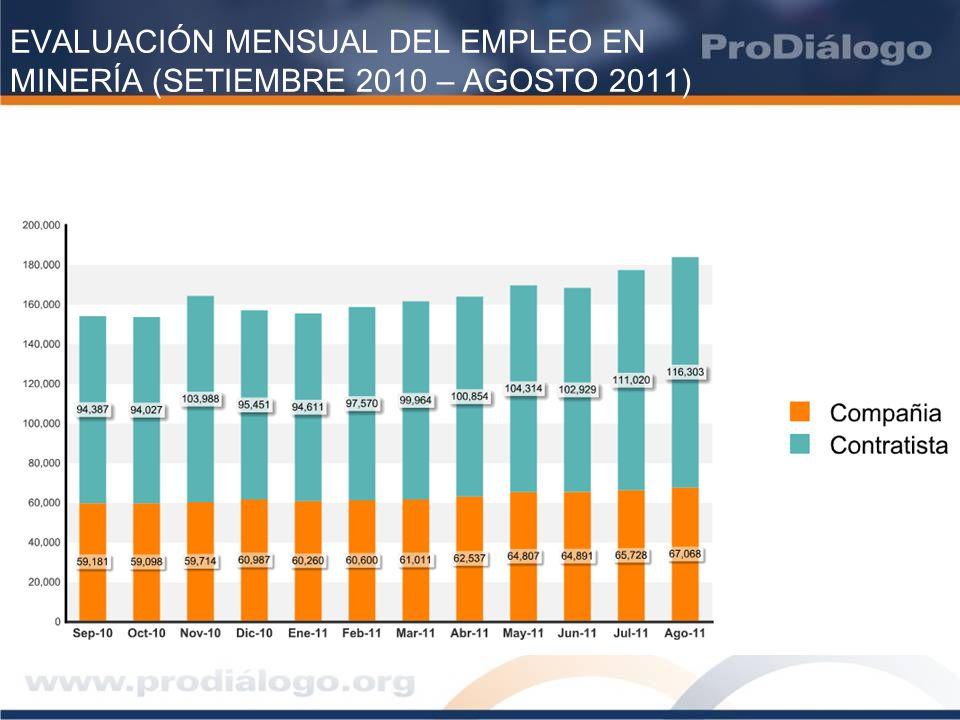 EVALUACIÓN MENSUAL DEL EMPLEO EN MINERÍA (SETIEMBRE 2010 – AGOSTO 2011)