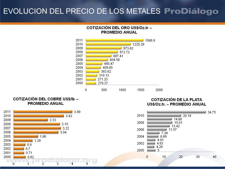 EVOLUCION DEL PRECIO DE LOS METALES
