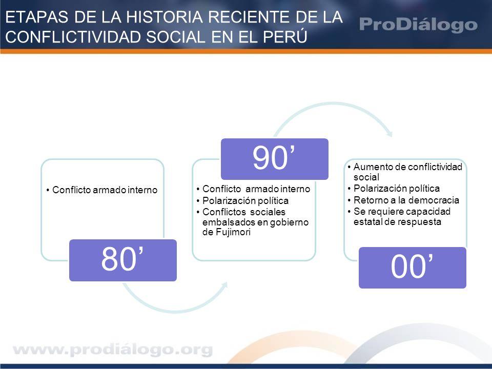 ETAPAS DE LA HISTORIA RECIENTE DE LA CONFLICTIVIDAD SOCIAL EN EL PERÚ