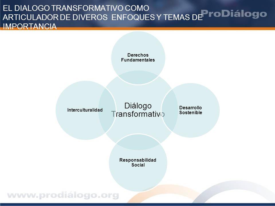 Derechos Fundamentales Desarrollo Sostenible Responsabilidad Social
