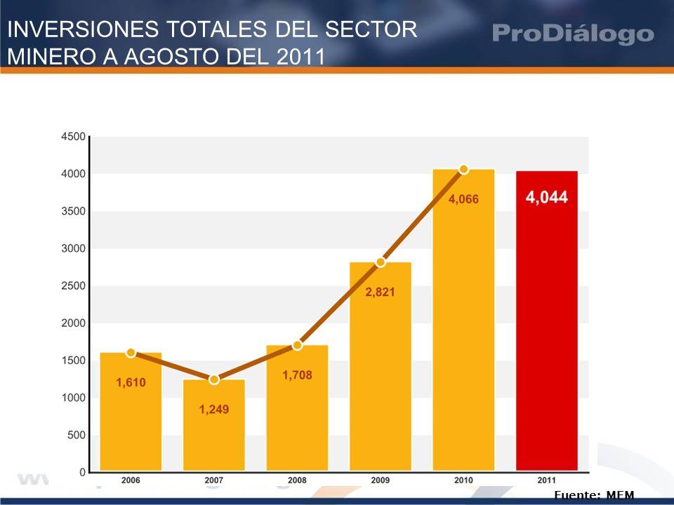 INVERSIONES TOTALES DEL SECTOR MINERO A AGOSTO DEL 2011