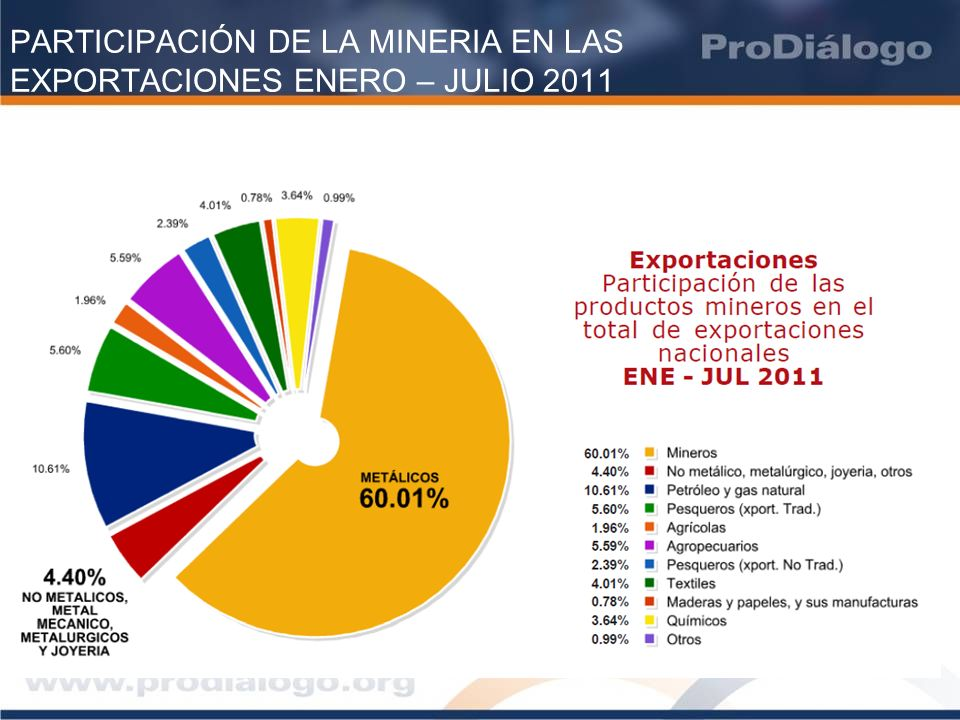 PARTICIPACIÓN DE LA MINERIA EN LAS EXPORTACIONES ENERO – JULIO 2011