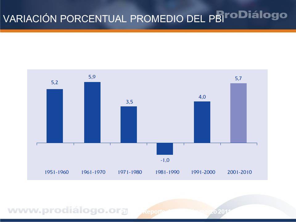 VARIACIÓN PORCENTUAL PROMEDIO DEL PBI