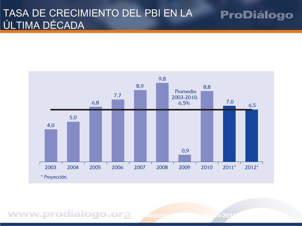 TASA DE CRECIMIENTO DEL PBI EN LA ÚLTIMA DÉCADA