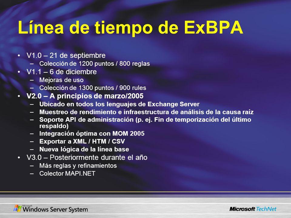 Línea de tiempo de ExBPA