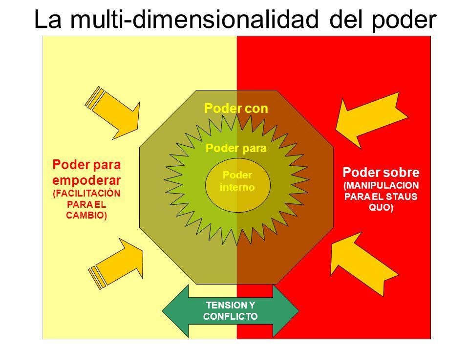 La multi-dimensionalidad del poder