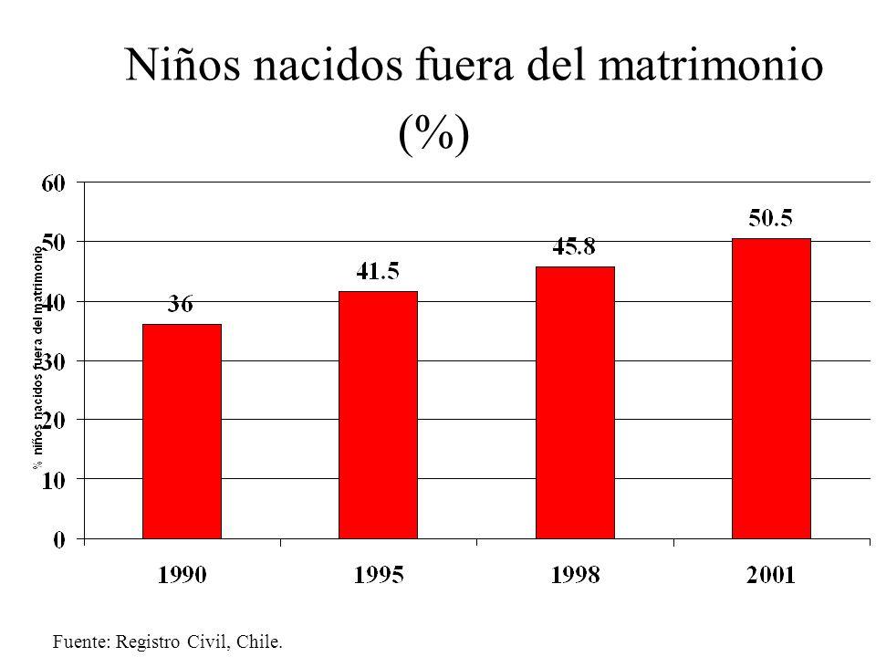 Niños nacidos fuera del matrimonio (%)