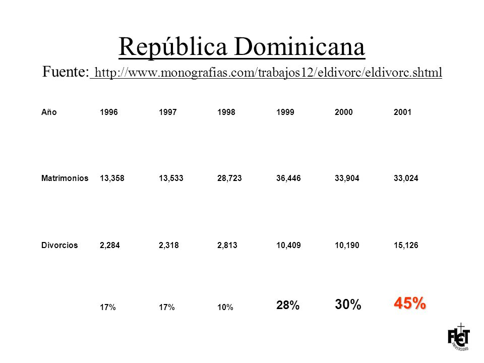 República Dominicana Fuente: http://www. monografias
