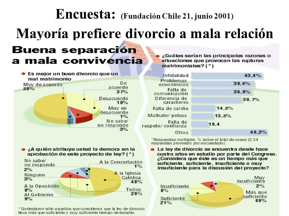 Encuesta: (Fundación Chile 21, junio 2001) Mayoría prefiere divorcio a mala relación