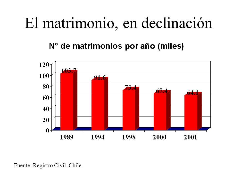 El matrimonio, en declinación