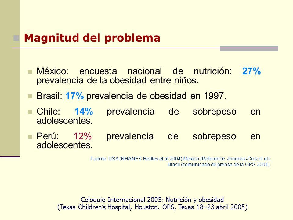 Magnitud del problema México: encuesta nacional de nutrición: 27% prevalencia de la obesidad entre niños.