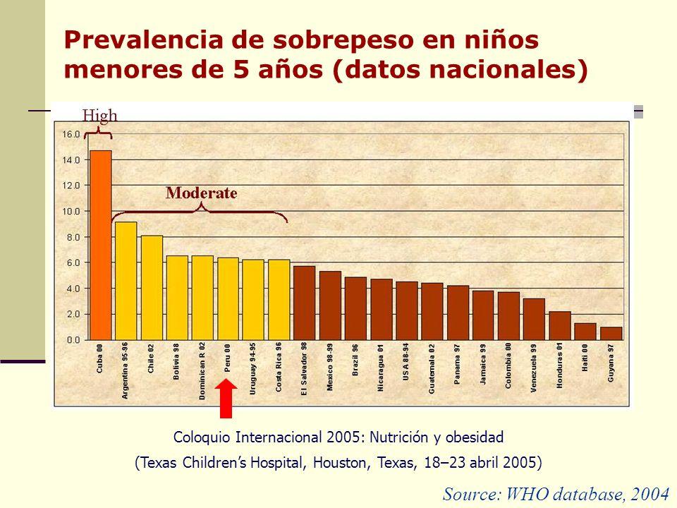 Prevalencia de sobrepeso en niños menores de 5 años (datos nacionales)