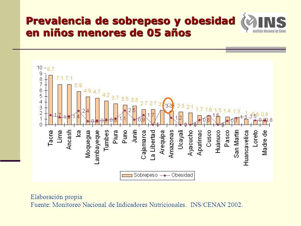 Prevalencia de sobrepeso y obesidad en niños menores de 05 años