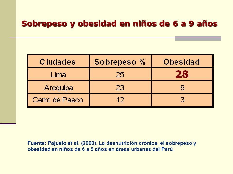 Sobrepeso y obesidad en niños de 6 a 9 años