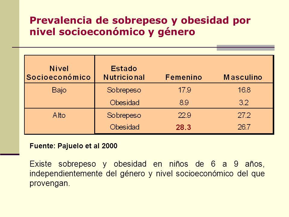 Prevalencia de sobrepeso y obesidad por nivel socioeconómico y género