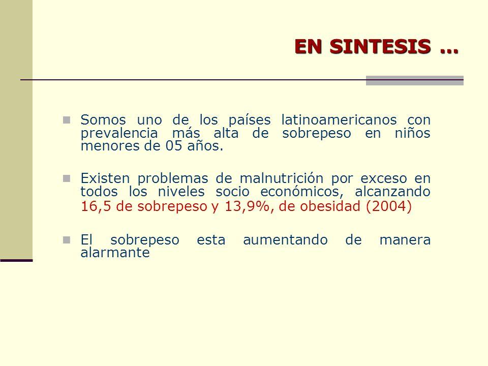 EN SINTESIS … Somos uno de los países latinoamericanos con prevalencia más alta de sobrepeso en niños menores de 05 años.