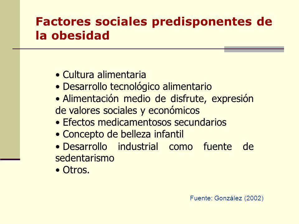 Factores sociales predisponentes de la obesidad