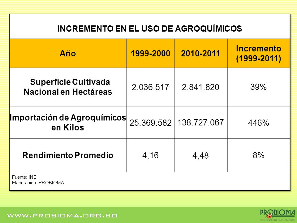 INCREMENTO EN EL USO DE AGROQUÍMICOS Año 1999-2000 2010-2011