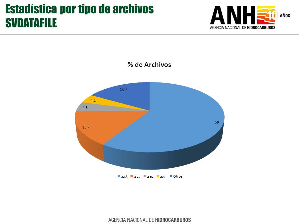 Estadística por tipo de archivos SVDATAFILE