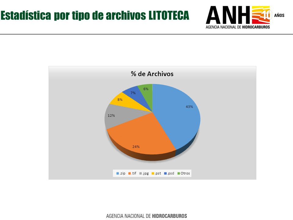 Estadística por tipo de archivos LITOTECA