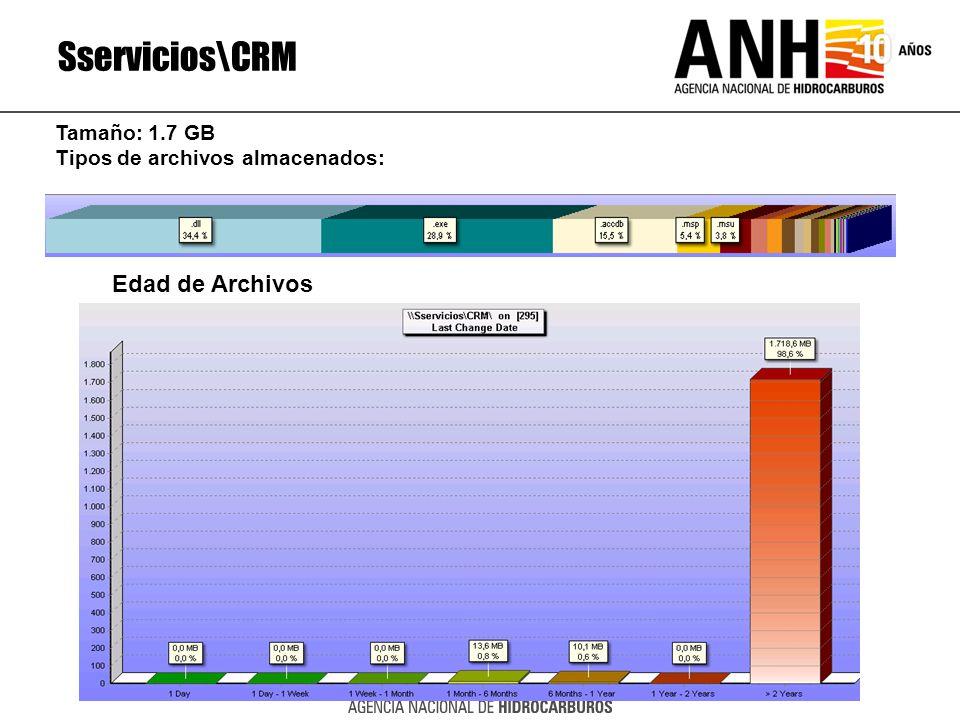 Sservicios\CRM Edad de Archivos Tamaño: 1.7 GB