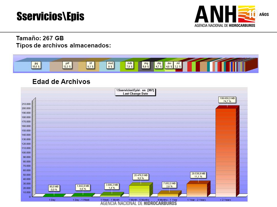 Sservicios\Epis Edad de Archivos Tamaño: 267 GB