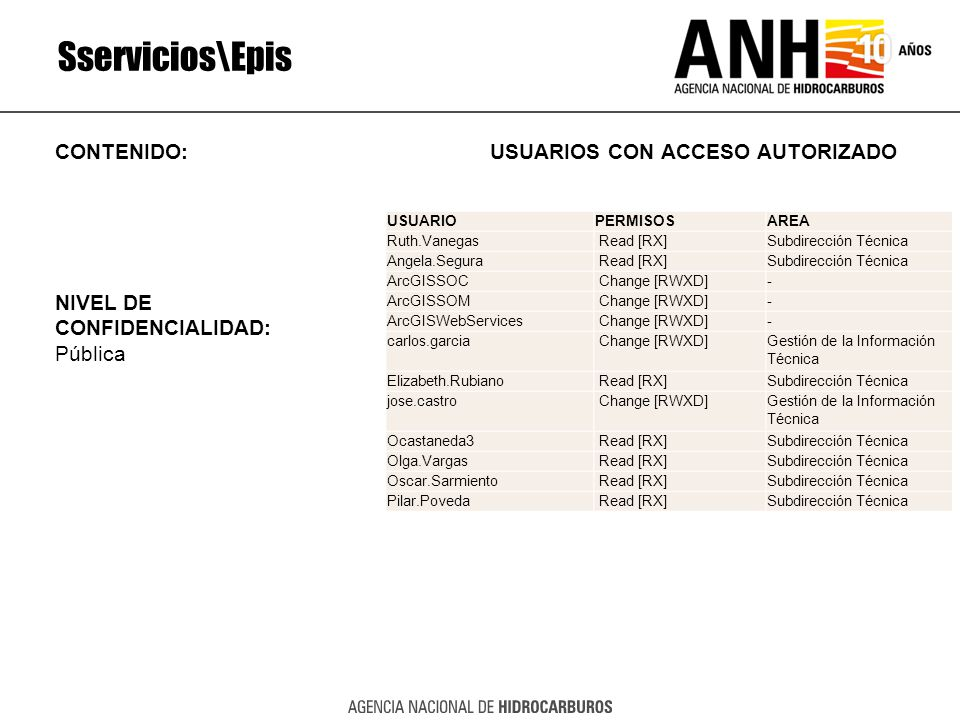 Sservicios\Epis CONTENIDO: USUARIOS CON ACCESO AUTORIZADO NIVEL DE