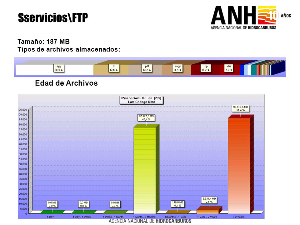 Sservicios\FTP Edad de Archivos Tamaño: 187 MB
