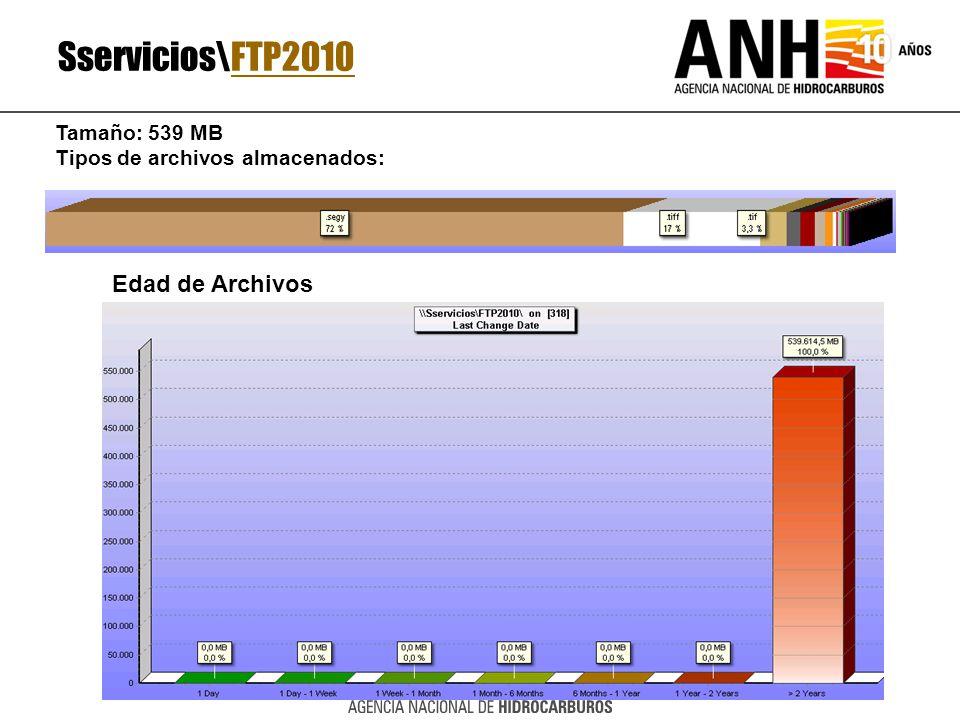 Sservicios\FTP2010 Edad de Archivos Tamaño: 539 MB