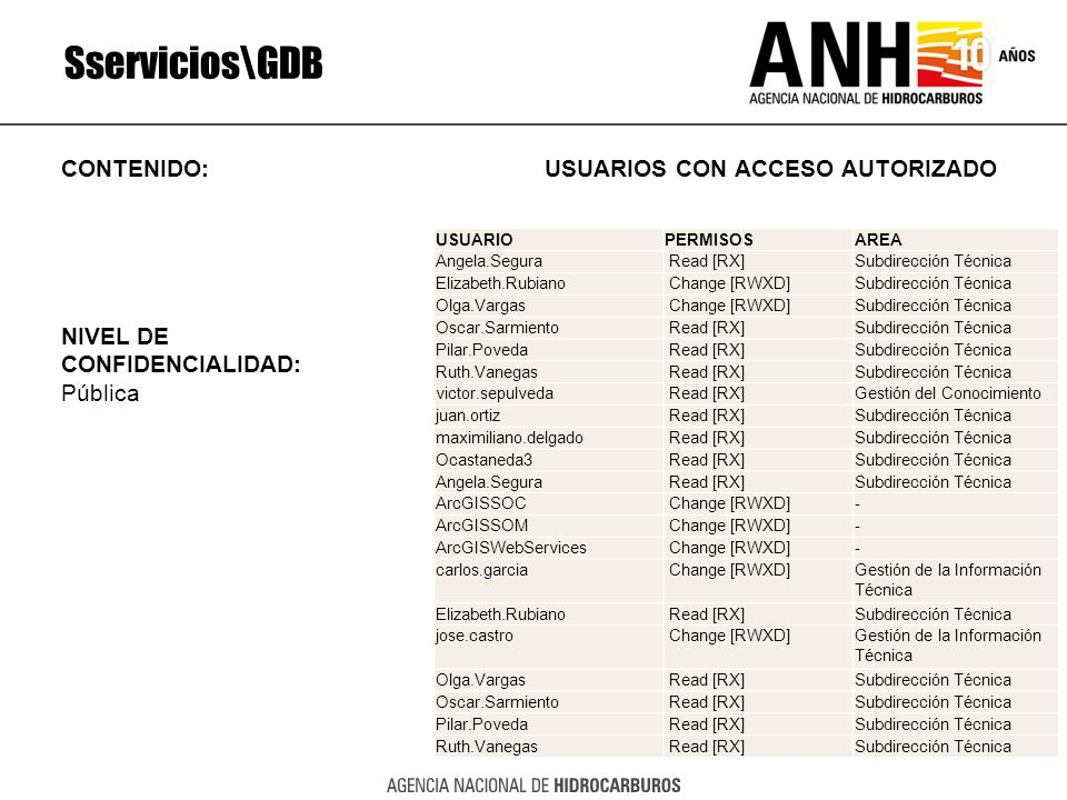 Sservicios\GDB CONTENIDO: USUARIOS CON ACCESO AUTORIZADO NIVEL DE