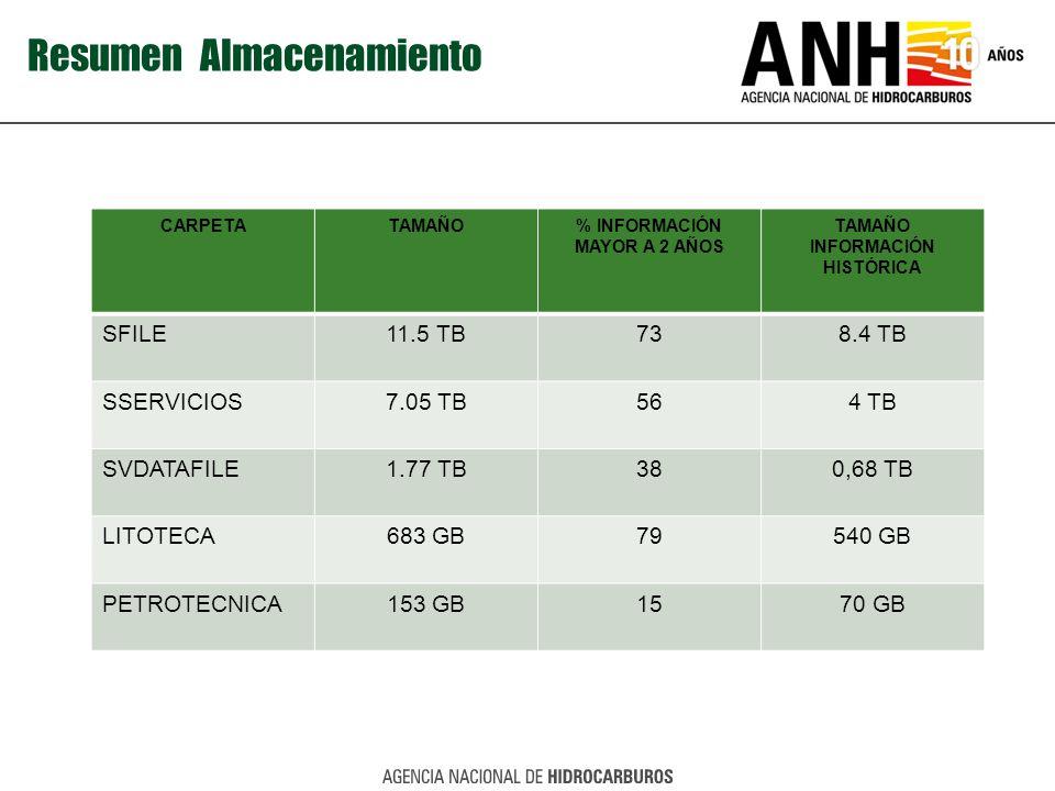 % INFORMACIÓN MAYOR A 2 AÑOS TAMAÑO INFORMACIÓN HISTÓRICA