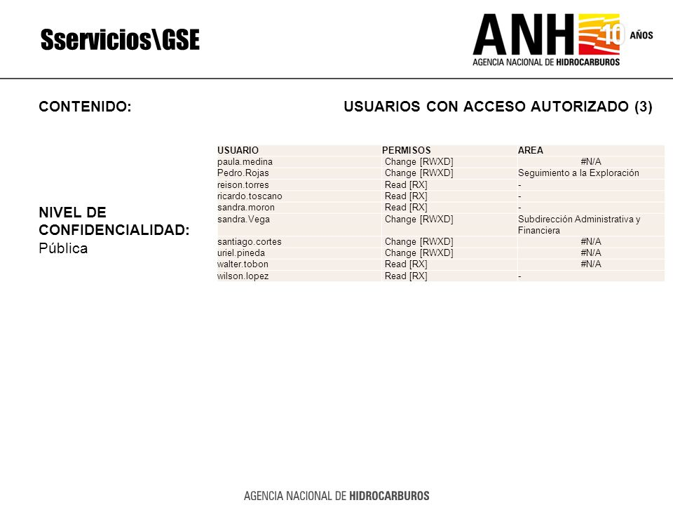 Sservicios\GSE CONTENIDO: USUARIOS CON ACCESO AUTORIZADO (3) NIVEL DE