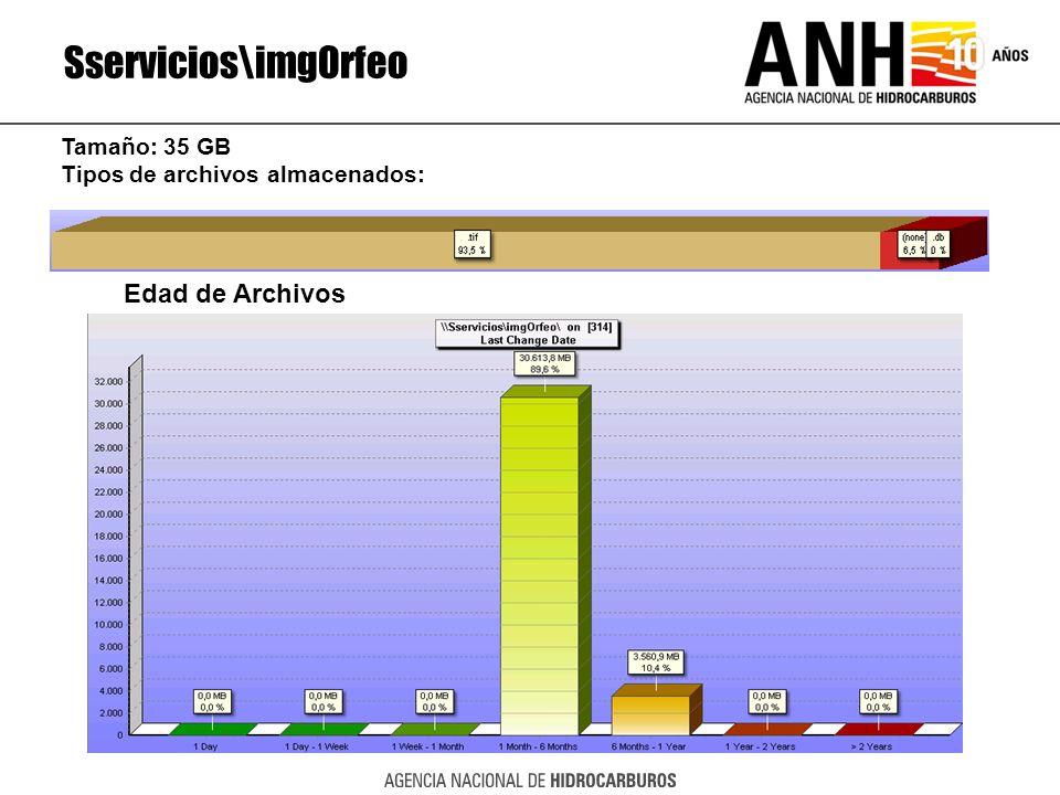 Sservicios\imgOrfeo Edad de Archivos Tamaño: 35 GB