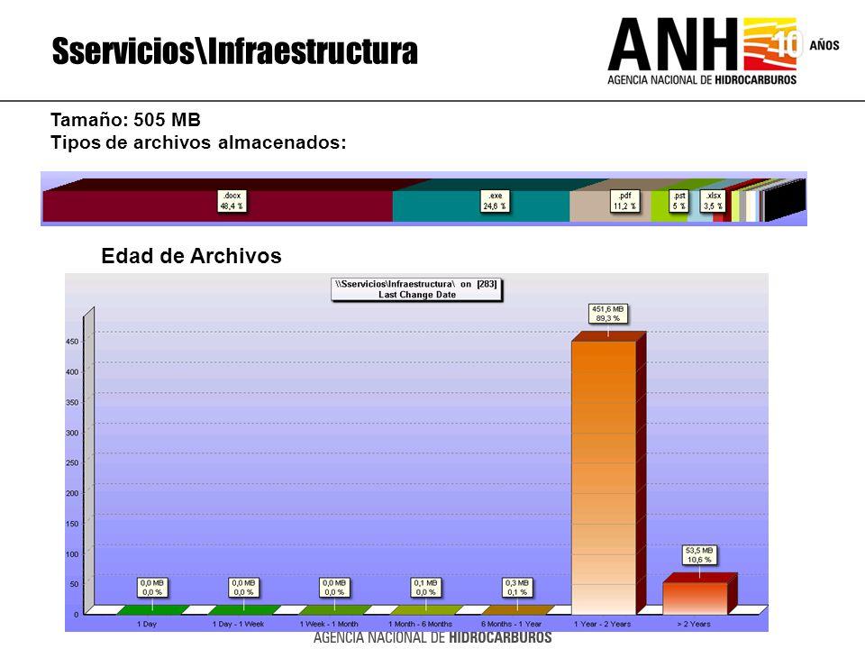 Sservicios\Infraestructura