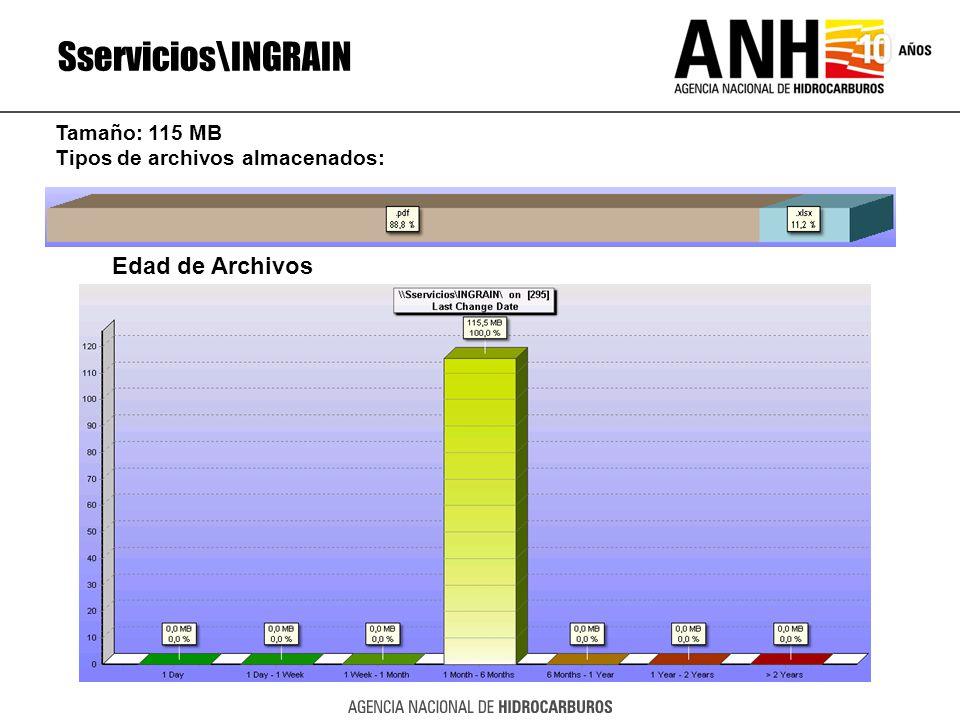 Sservicios\INGRAIN Edad de Archivos Tamaño: 115 MB