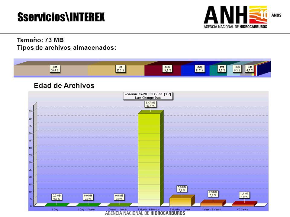 Sservicios\INTEREX Edad de Archivos Tamaño: 73 MB