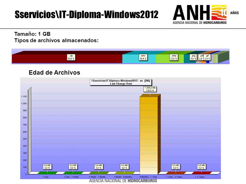 Sservicios\IT-Diploma-Windows2012