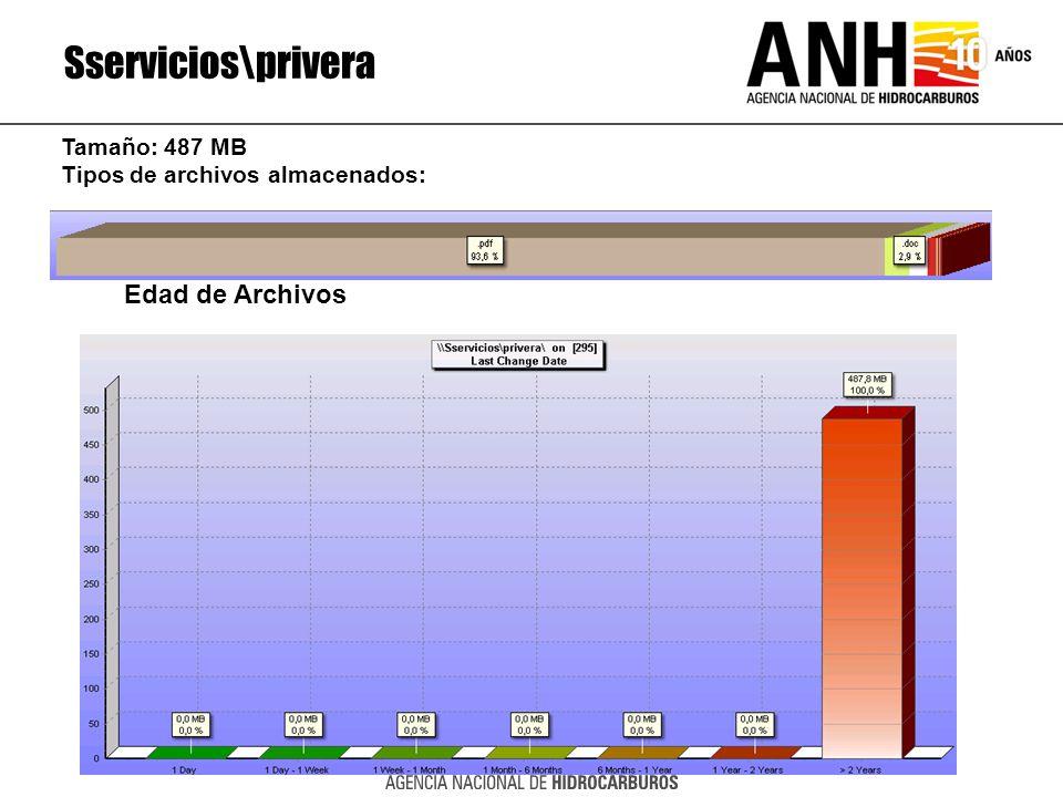 Sservicios\privera Edad de Archivos Tamaño: 487 MB