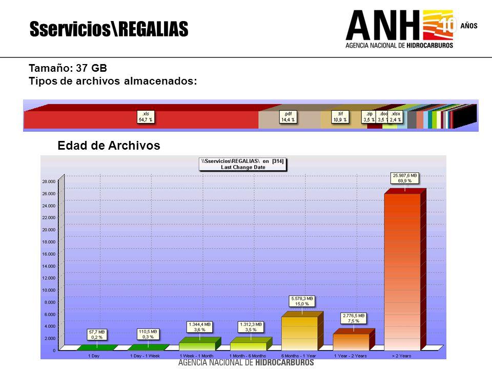 Sservicios\REGALIAS Edad de Archivos Tamaño: 37 GB