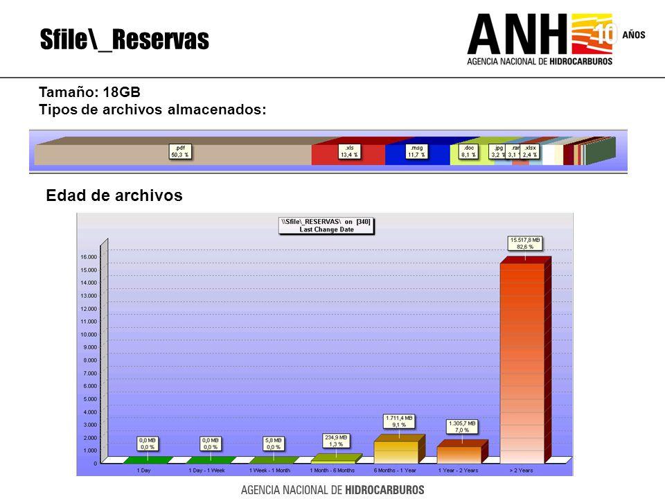 Sfile\_Reservas Edad de archivos Tamaño: 18GB