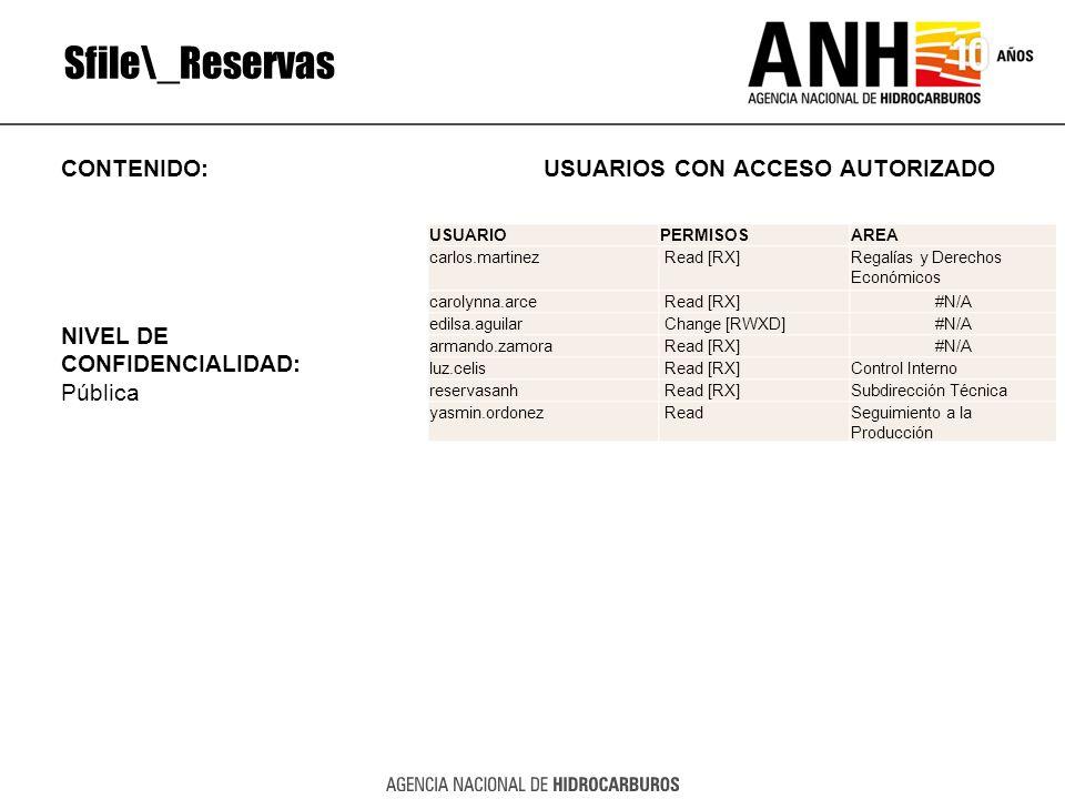 Sfile\_Reservas CONTENIDO: USUARIOS CON ACCESO AUTORIZADO NIVEL DE