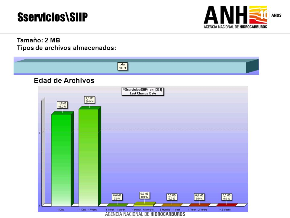 Sservicios\SIIP Edad de Archivos Tamaño: 2 MB